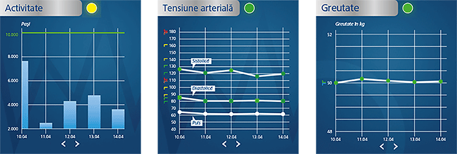 Medi connect activitate tensiune arteriala greutale screen
