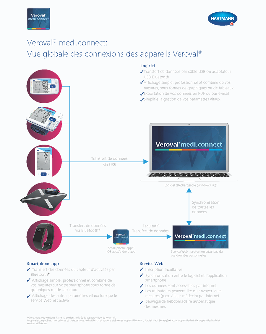 Veroval  MediConnect Overview