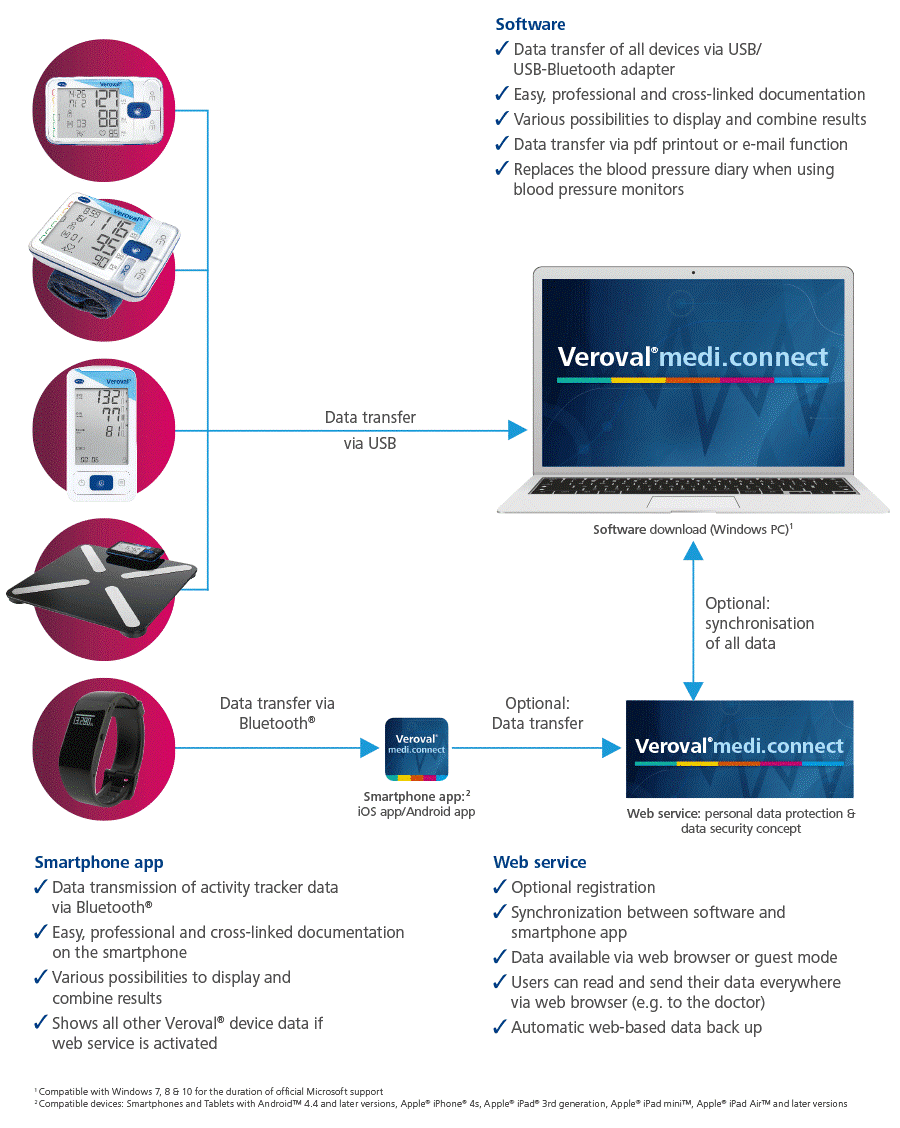 Veroval medi.connect overview of  included Veroval products
